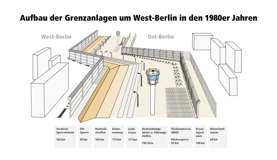 1174px-Structure_of_Berlin_Wall-info-de.svg
